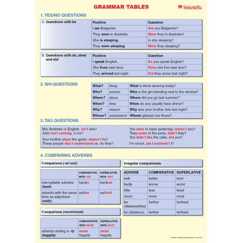 Grammar Tables. Табло по английски език за 6. клас